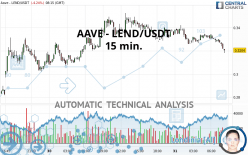 AAVE - LEND/USDT - 15 min.