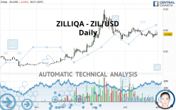 ZILLIQA - ZIL/USD - Daily