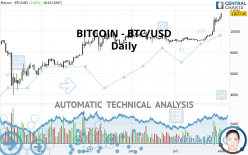 BITCOIN - BTC/USD - Daily