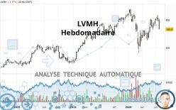 LVMH - Hebdomadaire
