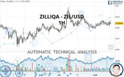 ZILLIQA - ZIL/USD - 1H