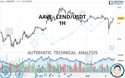 AAVE - LEND/USDT - 1H