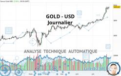GOLD - USD - Journalier