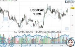 USD/CAD - 1 Std.