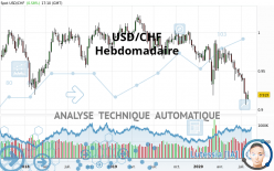 USD/CHF - Wöchentlich