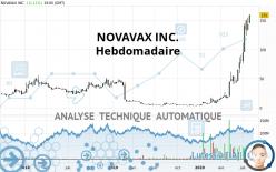 NOVAVAX INC. - Wöchentlich