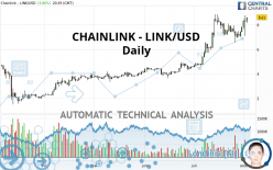CHAINLINK - LINK/USD - Daily