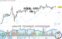GOLD - USD - 1H