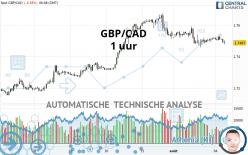 GBP/CAD - 1 uur