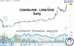 CHAINLINK - LINK/USD - Giornaliero