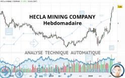 HECLA MINING COMPANY - Wöchentlich