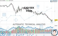 CAD/SEK - Daily