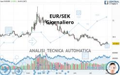 EUR/SEK - Giornaliero