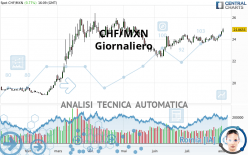 CHF/MXN - Giornaliero