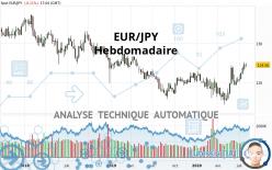 EUR/JPY - Wöchentlich