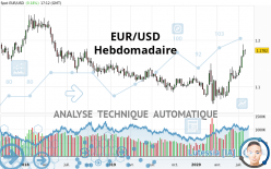 EUR/USD - Wöchentlich
