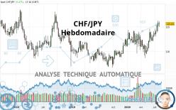 CHF/JPY - Wöchentlich