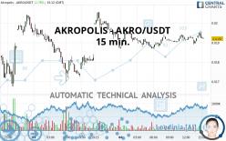 AKROPOLIS - AKRO/USDT - 15 min.