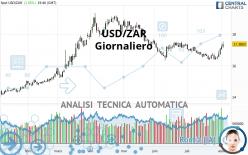 USD/ZAR - Journalier