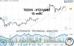 TEZOS - XTZ/USDT - 15 min.
