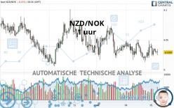 NZD/NOK - 1 uur