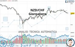 NZD/CHF - Giornaliero