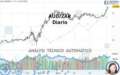 AUD/ZAR - Diario