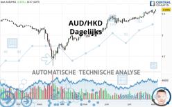 AUD/HKD - Dagelijks