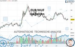 EUR/HUF - Dagelijks