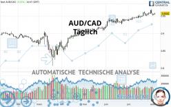 AUD/CAD - Täglich