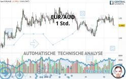 EUR/AUD - 1 Std.