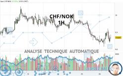 CHF/NOK - 1H