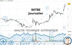 WITBE - Diario