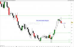 GBP/NZD - Täglich