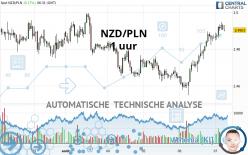 NZD/PLN - 1 uur
