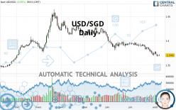 USD/SGD - Daily