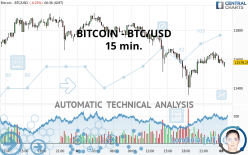 BITCOIN - BTC/USD - 15 min.