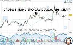 GRUPO FINANCIERO GALICIA S.A. ADS  SHAR - 1 uur