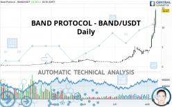 BAND PROTOCOL - BAND/USDT - Diario