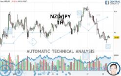 NZD/JPY - 1H
