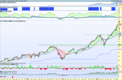 APPLE INC. - Semanal