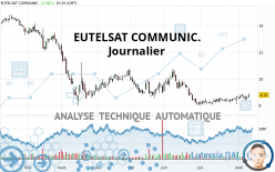 EUTELSAT COMMUNIC. - Journalier
