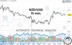 NZD/USD - 15 min.