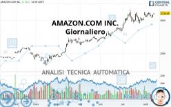 AMAZON.COM INC. - Giornaliero