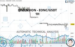 DIMENSION - EONC/USDT - 1H