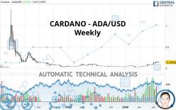 CARDANO - ADA/USD - Weekly