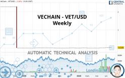 VECHAIN - VET/USD - Weekly