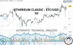ETHEREUM CLASSIC - ETC/USD - 1H