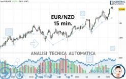 EUR/NZD - 15 min.