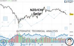 NZD/CHF - Daily